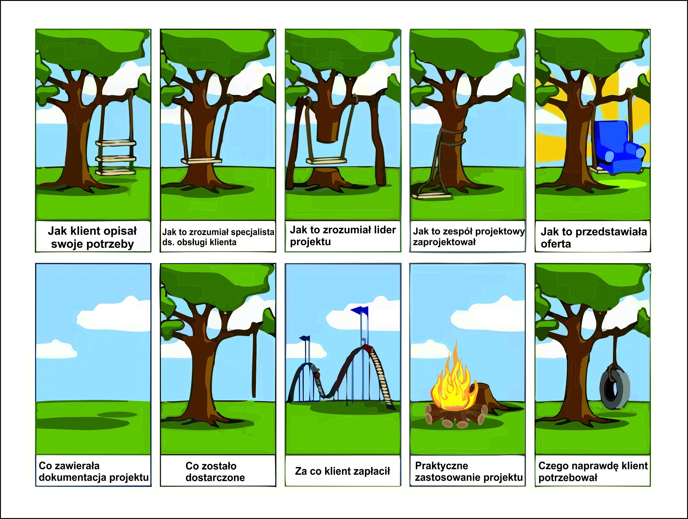 proces realizacji projektów